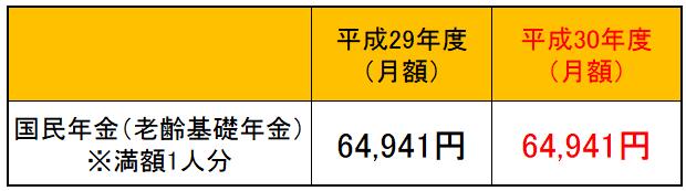 国民年金(老齢基礎年金)の満額1人分の額