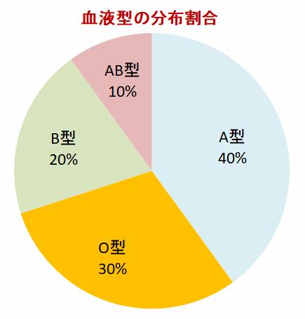 子供 の a 型 型 と ab