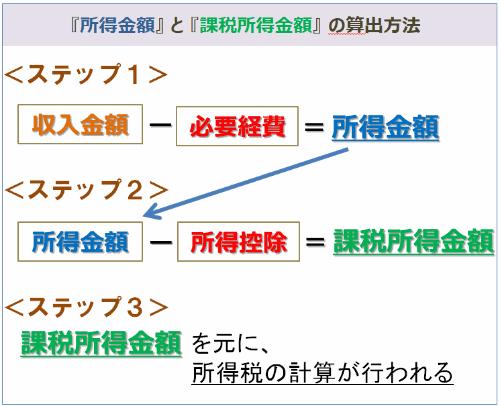 課税所得金額の算出(必要経費と所得控除を差し引く)表
