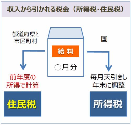 収入から引かれる税金(所得税・住民税)