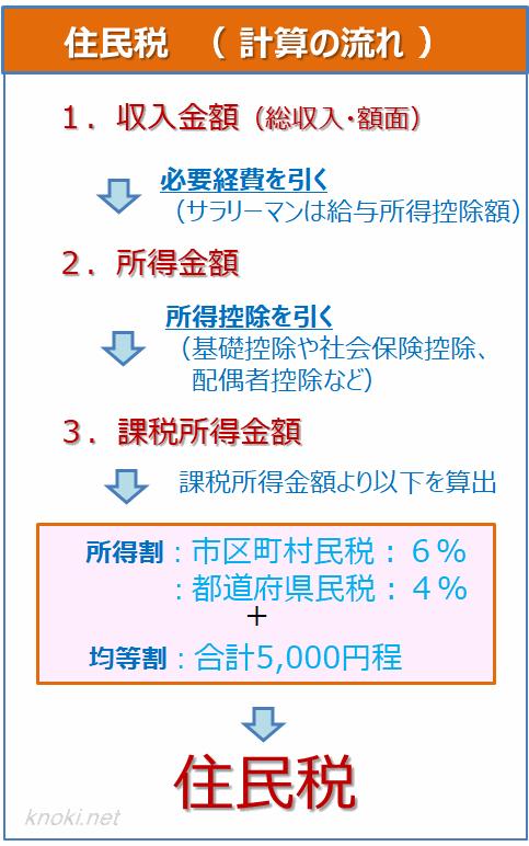 住民税の計算の流れ
