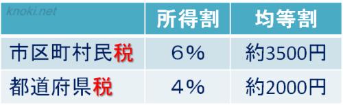 市区町村民税と都道府県税の所得割と均等割