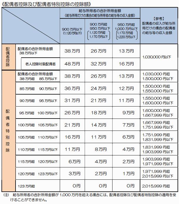 配偶者控除と配偶者特別控除額の段階的な控除額表