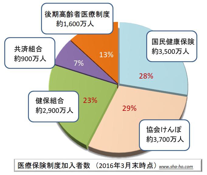 医療保険制度の加入者数